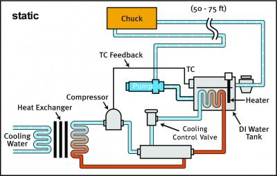 Static Temperature Control