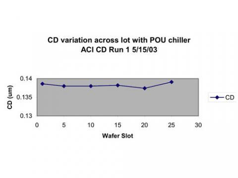 CD Variation Across a lot with a POU Chiller - Run 1