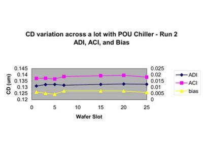 CD Variation Across a lot with a POU Chiller - Run 2